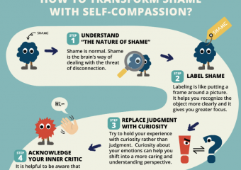 [Infographic] A 5-Step Process for Transforming Shame with Self-Compassion