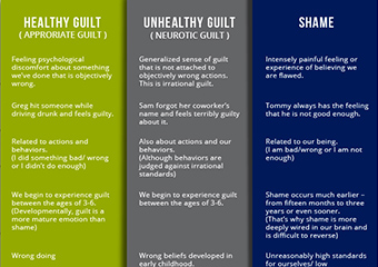 Guilt vs. Shame [Infographic]