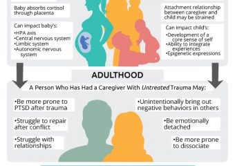 How a Caregiver's Trauma Can Impact a Child's Development [Infographic]