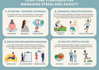 [Infographic] Four Core Strategies for Managing Stress and Anxiety